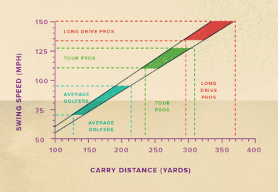 Golf swing speed correlates to distance of your drives.